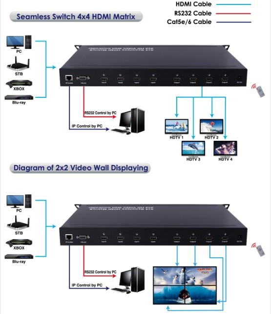 FW0404H-4x4 HDMI matrix switch tích hợp bộ ghép màn hình ghép 2x2 1