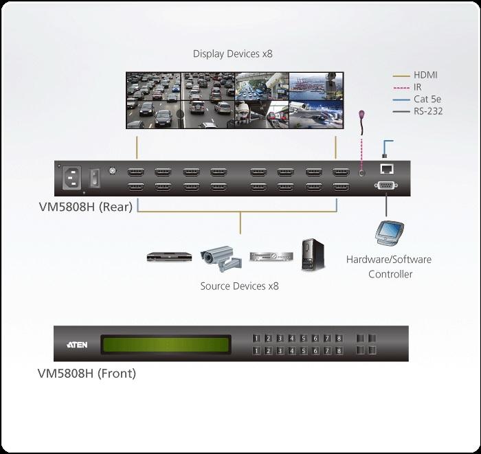 VM5808H-8x8 HDMI Matrix Switch tích hợp bộ ghép màn hình Videowall 1